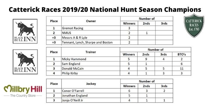 2019/20 National Hunt Season...
